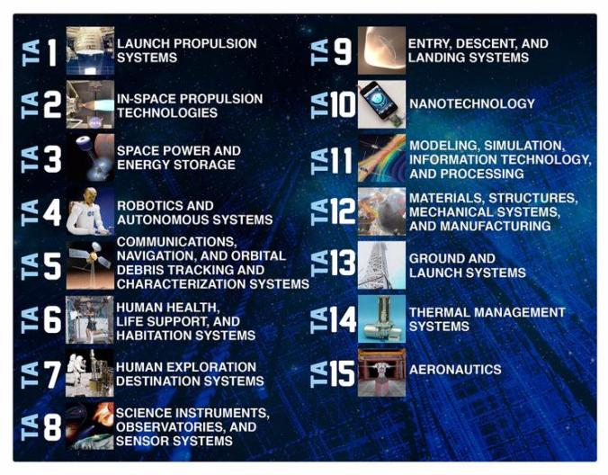 TA1 Launch Propulsion Systems TA2 In-space propulsion technologies TA3 Space power and energy storage TA4 Robotics and autonomous systems TA5 Communications navigation and orbital debris tracking and characterization systems TA6 Human health life support and habitation systems TA7 Human exploration destination systems TA8 Science instruments observatories and sensor systems TA9 Entry descent and landing systems TA10 Nanotechnology TA11 Modeling simulations information technology and processing TA12 materials structures mechanical systems and manufacturing TA13 Ground and launch systems TA14 Thermal management systems TA15 Aeronautics